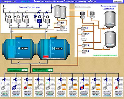 Программное обеспечение для водоканала