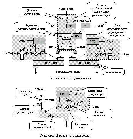 Структурная схема установок