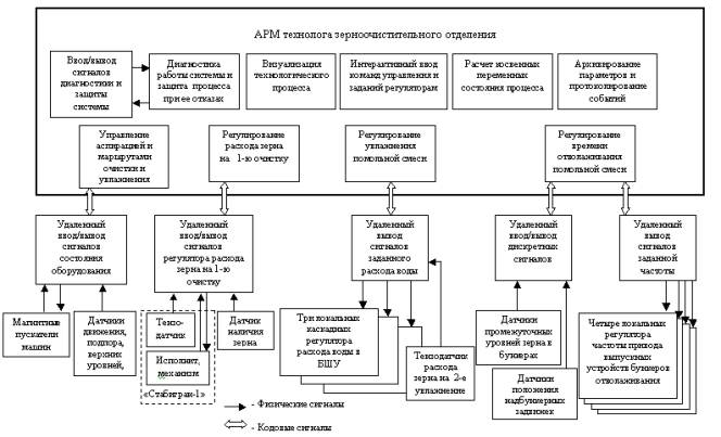 Функциональная структура АСУТП